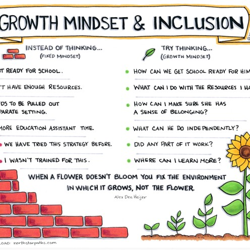 Growth Mindset & Inclusion